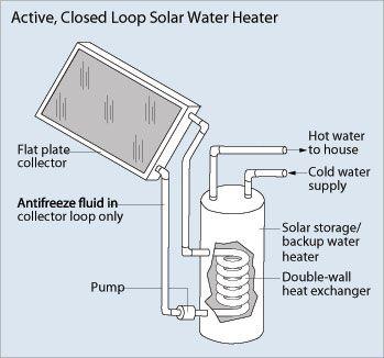 active solar water heaters
